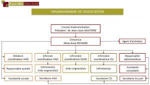 Organigramme Soins Santé Argentan